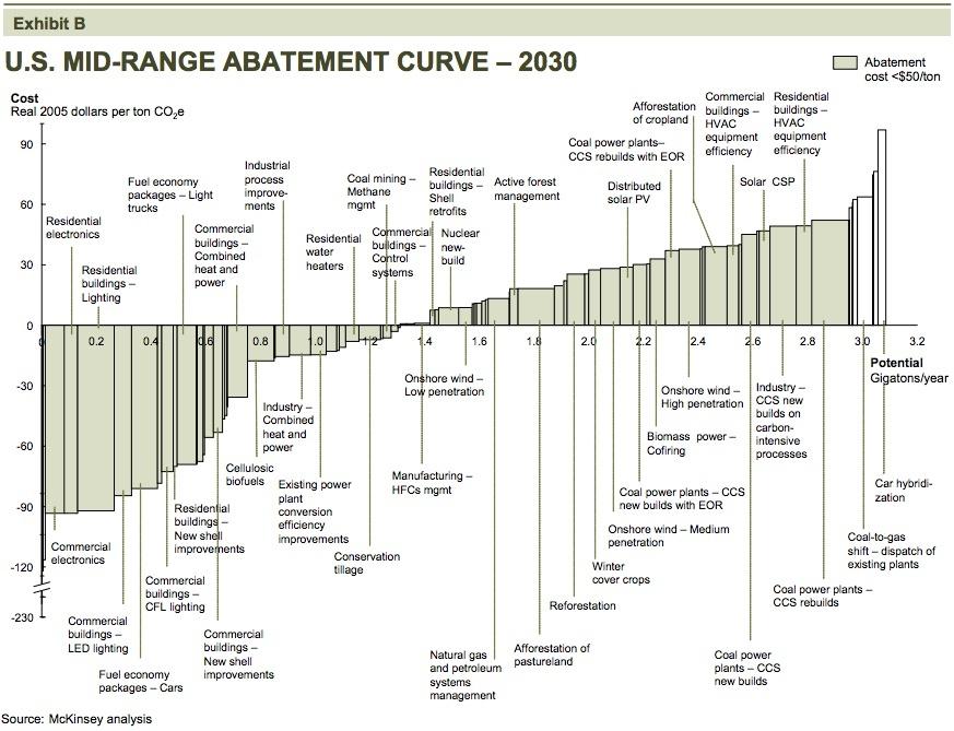 u-s-mid-range-abatement-curve-2030