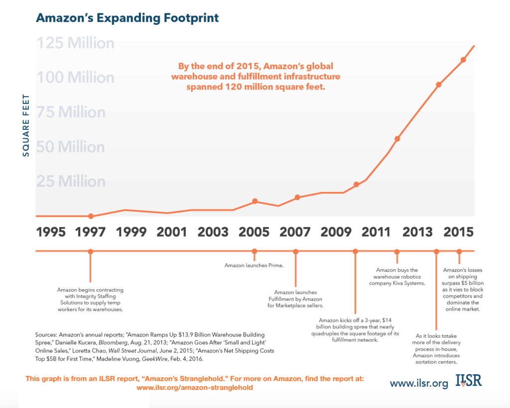 amazon-expanding-footprint