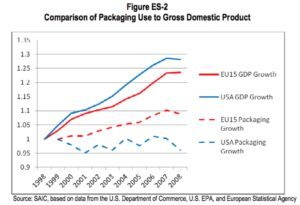 eu-vs-us-gdp-packaging