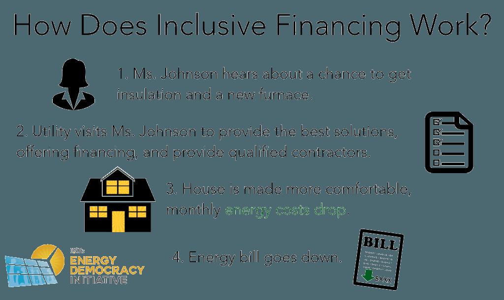 包括1部分—融资报告:一个巨大的机会