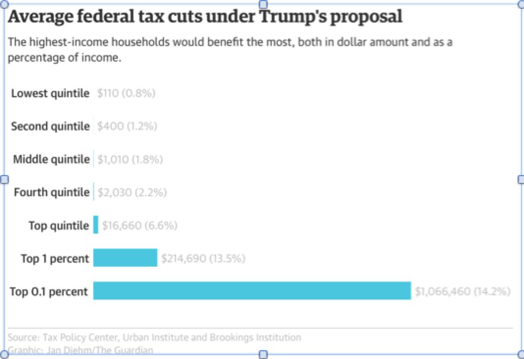 Average-tax-cuts-under-Trump.png