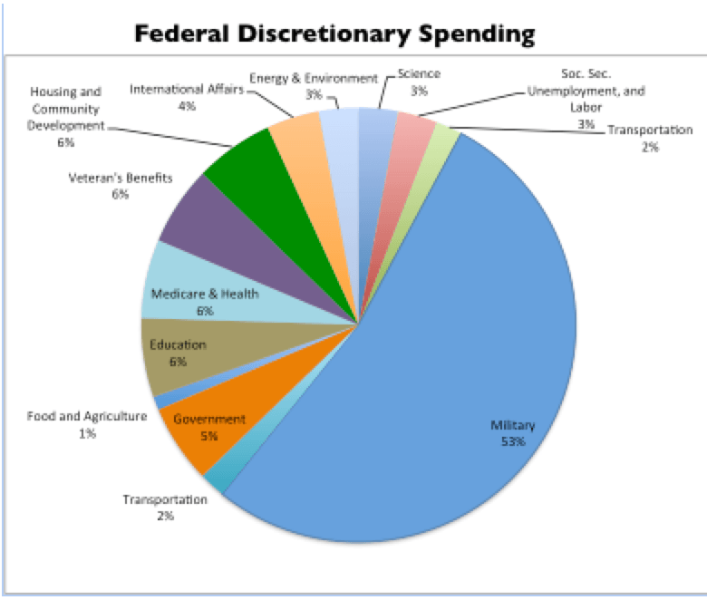 discretionary spending A few years back, we took a look at the distribution of discretionary spending across age tiers has spending by age changed let's take a look the post discretionary spending by age tier.