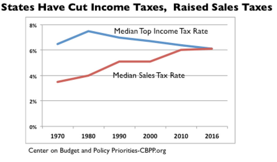 States-Have-Cut-Income-Taxes-Raised-Sale