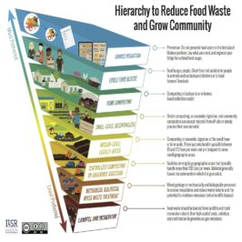 Hierarchy to Reduce Food Waste & Grow Community
