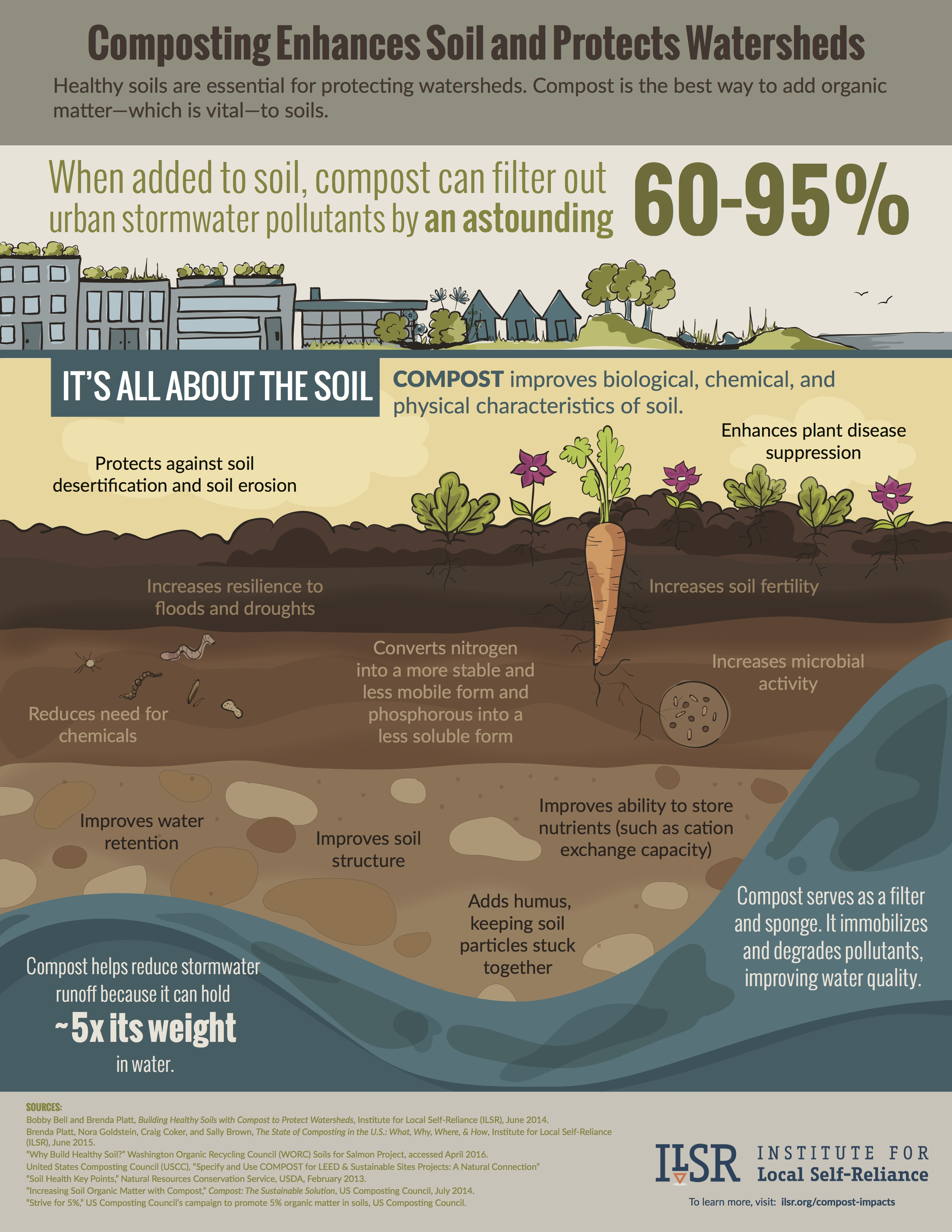 Posters: Compost Impacts More Than You Think | Institute for Local ...