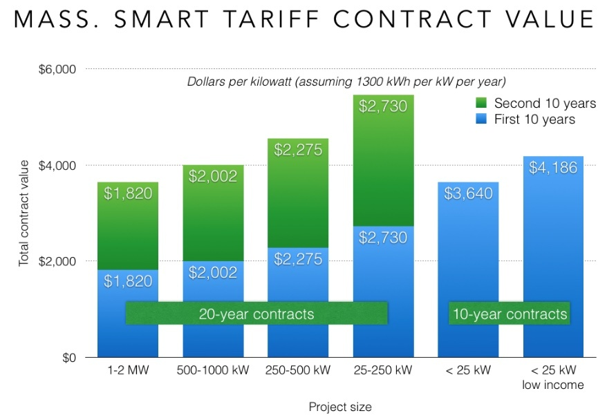 The Following Chart Ilrates Contract Value For Projects In Each Capacity Bucket Uming Equal Production Of 1 300 Kilowatt Hours Per Dc