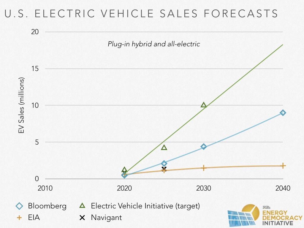 Electric Cars Production Cost