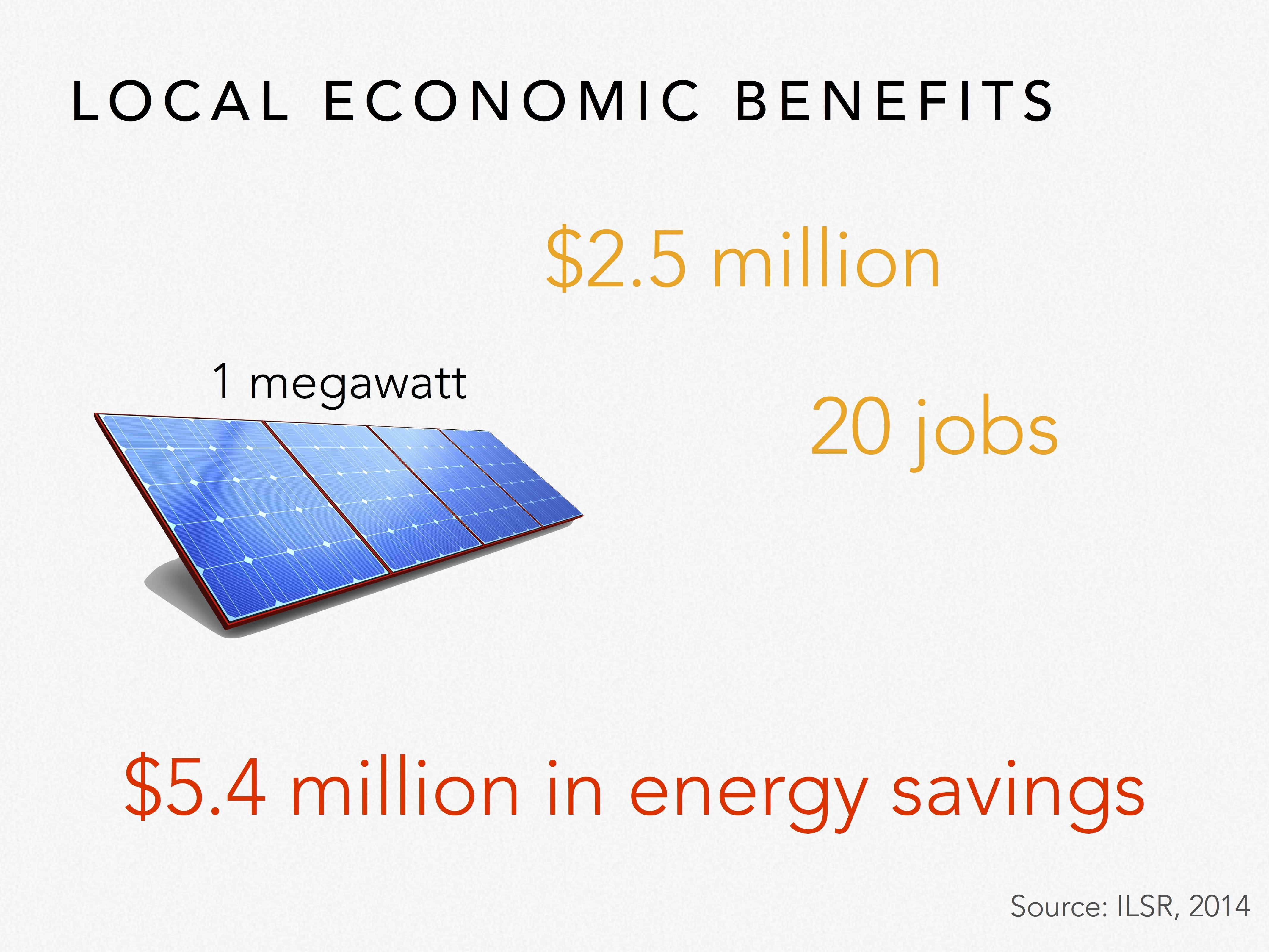 Electric Vehicles Report Part 2 The Impacts Of Solar Powered Cars Diagram Work Energy Voltage X Through Its 25 Year Lifetime A Locally Owned Project Will Redirect An Additional 54 Million Electricity Spending Back Into Local Hands