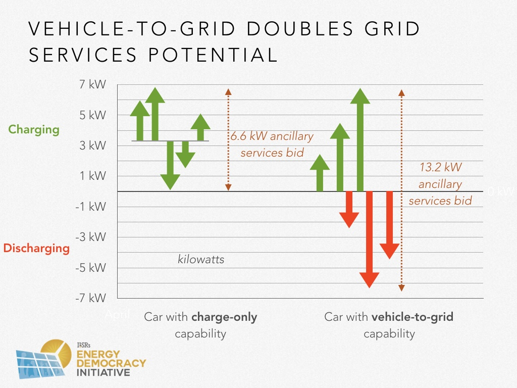 Report Choosing The Electric Avenue Unlocking Savings Emissions Autocad Electrical 2011 Provides Circuit Design And Analysis Tools Reductions Community Benefits Of Vehicles Institute For Local Self