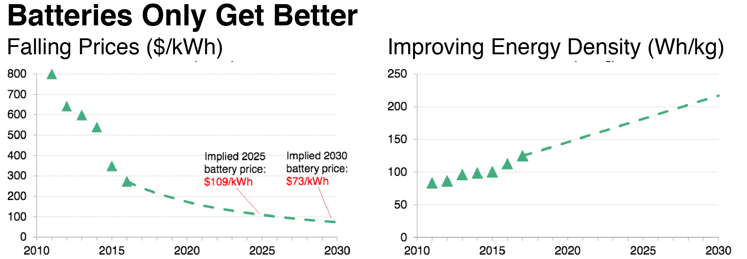 The Shrinking Battery Costs Lead Bloomberg To Forecast That Electric Cars Will Undercut Gasoline On Price By Mid 2020s