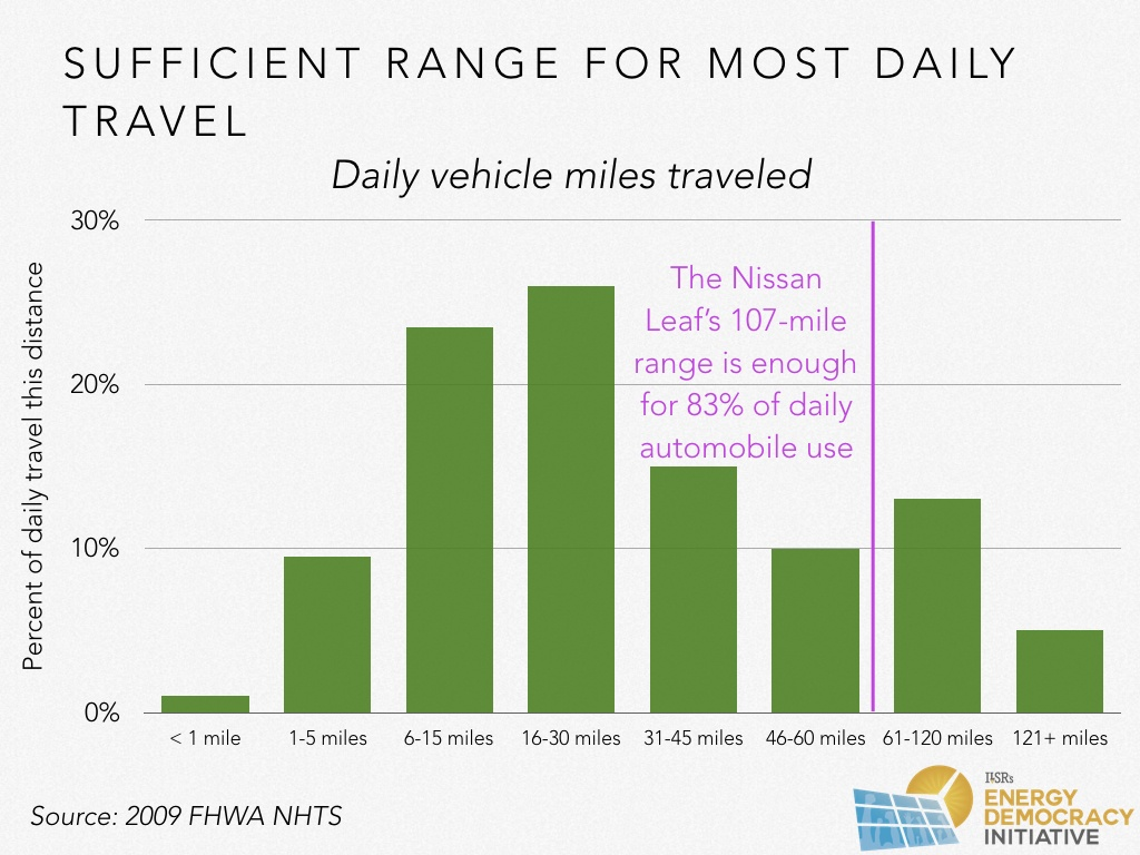 With Today S Electric Vehicles Already Able To Cover Most Drivers Daily Travel Needs And Generally Refuel Completely Each Night The Extended