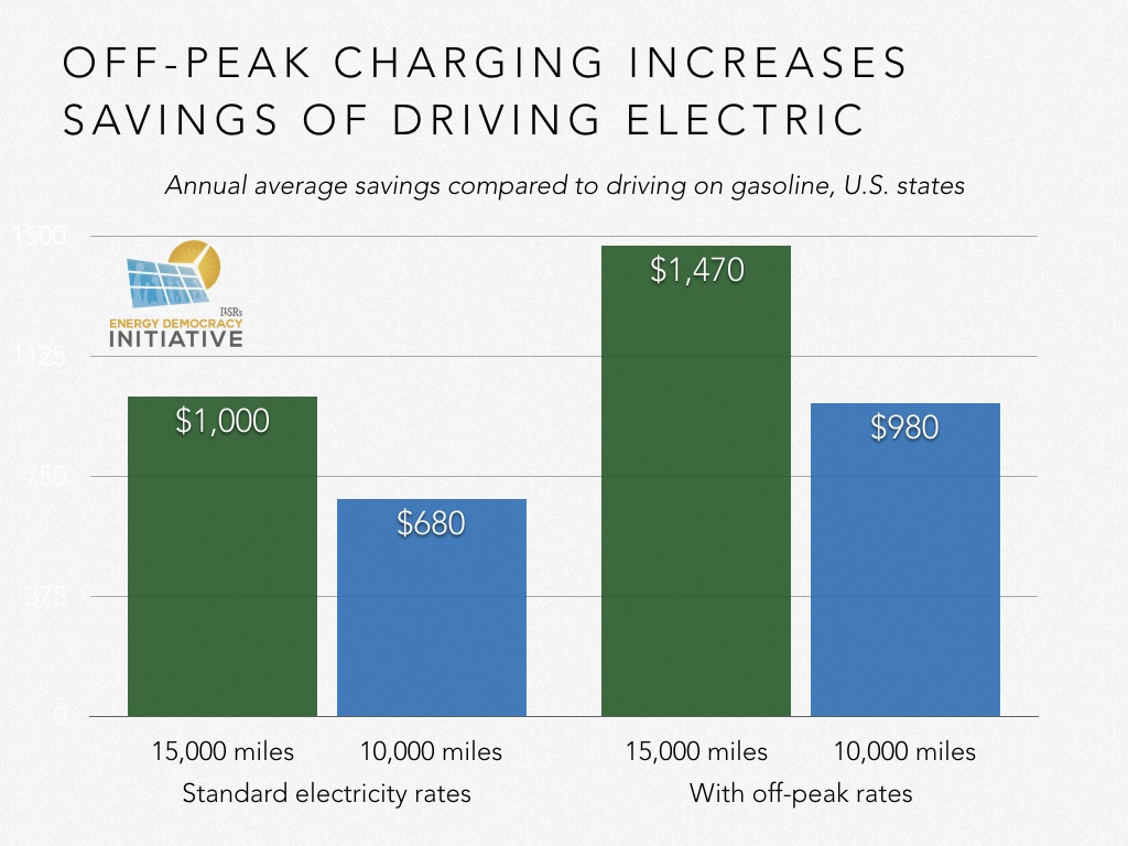 With Special Rates For Overnight Off Peak Charging Already Available From Several Utilities Around 0 03 Per Kilowatt Hour The Average Savings