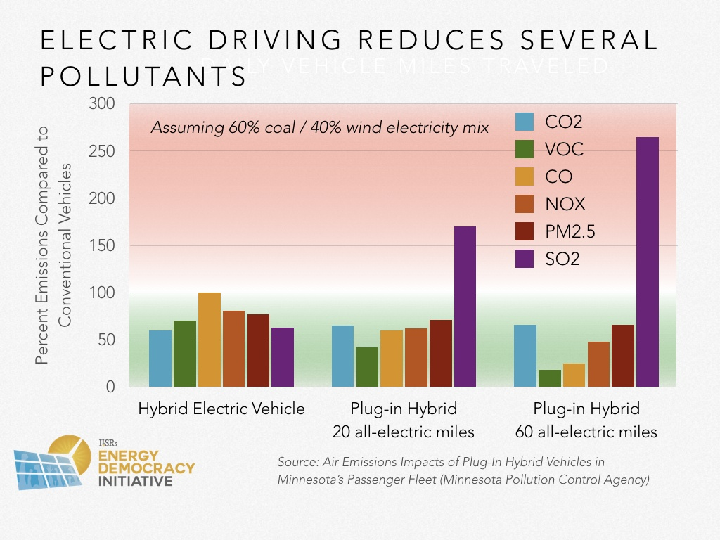 Electric Vehicles Report Part 2 The Impacts Of Solar Powered Cars Diagram Work Energy Voltage X Impact Readying Democracy Cumulative Power
