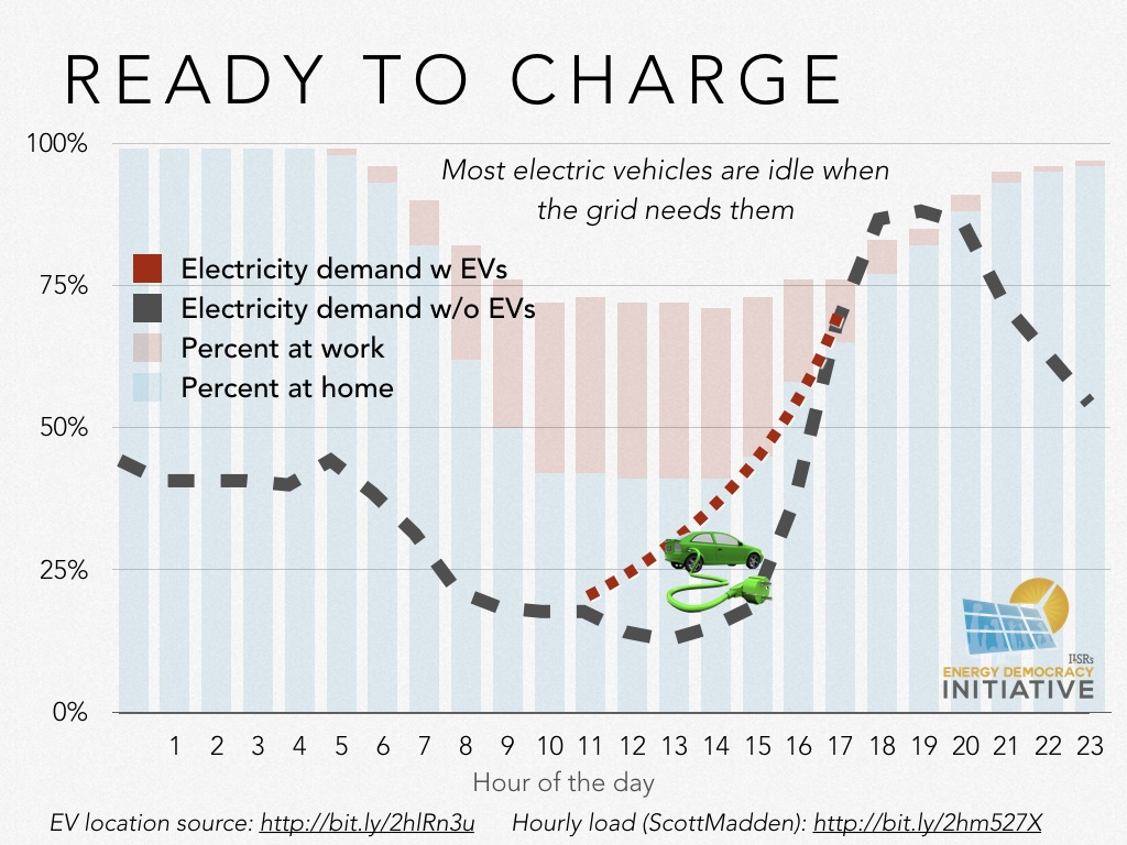 The Amount Of Additional Demand Needed From Electric Vehicles To Achieve This Outcome Is Well Within Projected Capacity 1 5 Million Cars