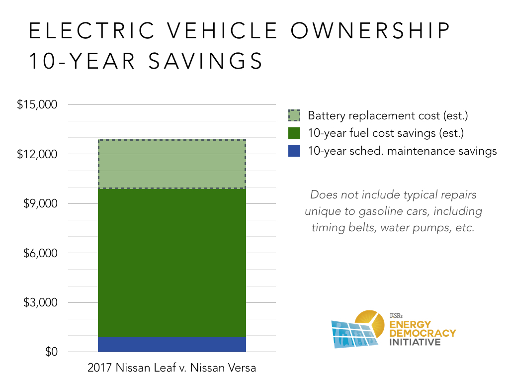 Save Money Over 10 Years Owning An Electric Car Will You 000 In Lower Fuel Costs And Avoided Maintenance That Even Includes The Cost Of