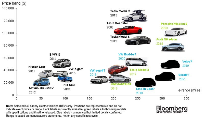 Electric Vehicles Report Part 1 Electric Vehicles Are