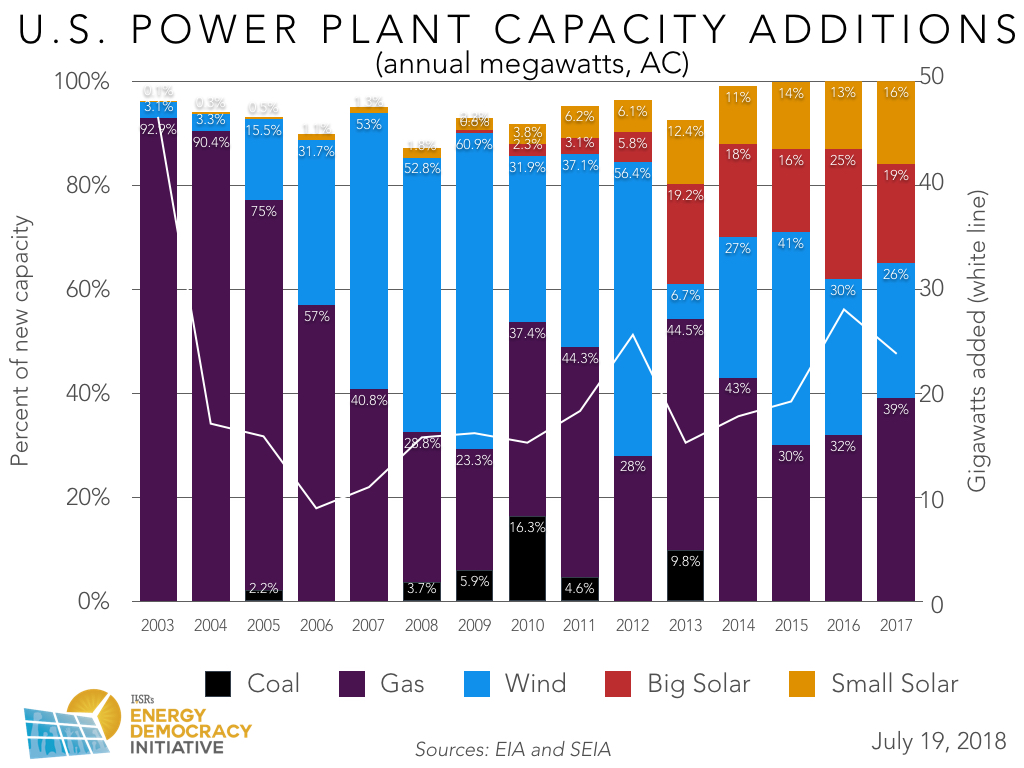 US New Power Plant Capacity Annual 2003 - 2017