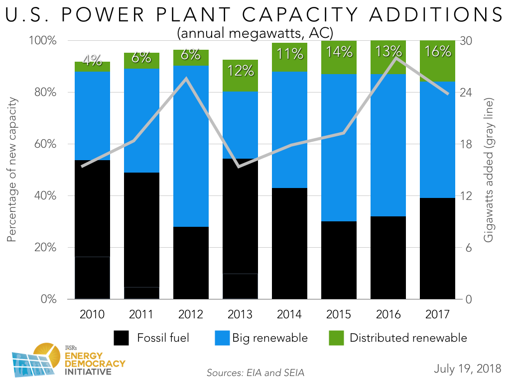US New Power Plant Capacity Annual 2010 - 2017 with Distributed Renewable