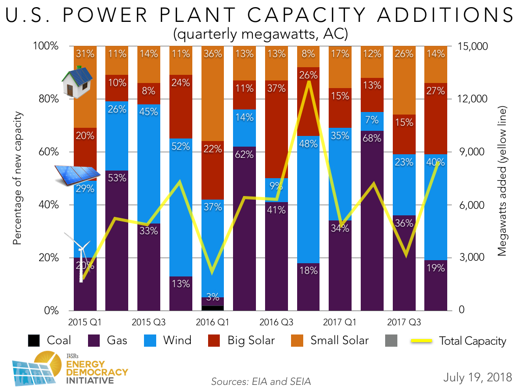 US New Power Plant Capacity Quarterly 2015 - 2017