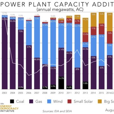 Of New Power Generation, How Much is on the Roof?