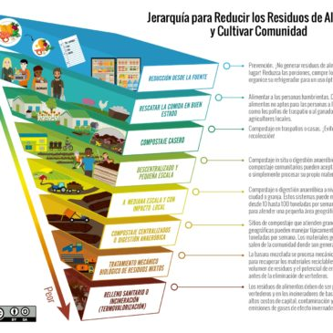 New Spanish Language Hierarchy to Reduce Food Waste & Grow Community