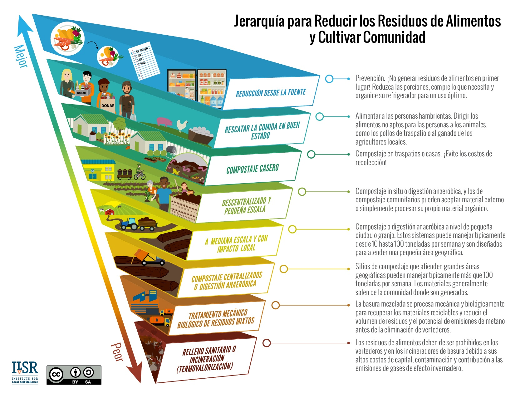 New Spanish Language Hierarchy to Reduce Food Waste & Grow Community ...