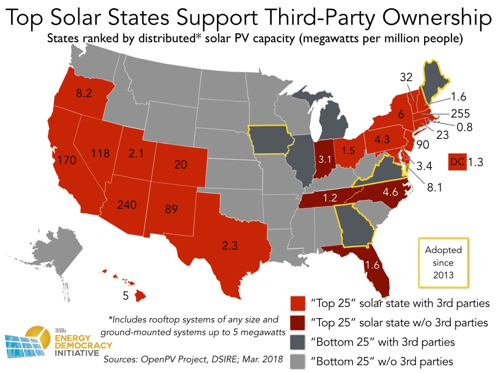 States Agree Third Party Ownership Enables Distributed Solar But