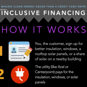 Infographic: How Tariff-Based Inclusive Financing Works