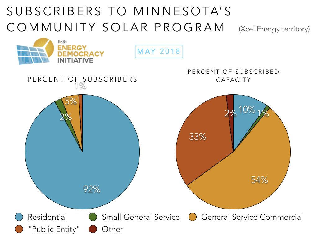 Why Minnesota\'s Community Solar Program Is The Best | CleanTechnica