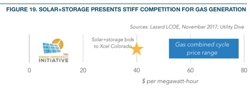 Reverse Power Flow: How Solar+Batteries Shift Electric Grid
