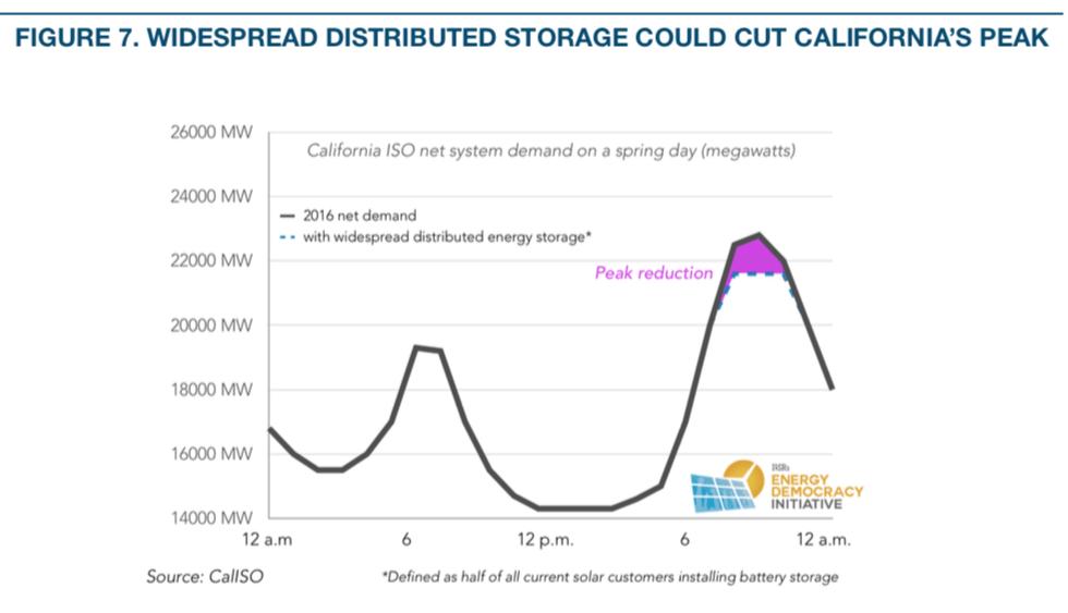 Reverse Power Flow: How Solar+Batteries Shift Electric Grid Decision