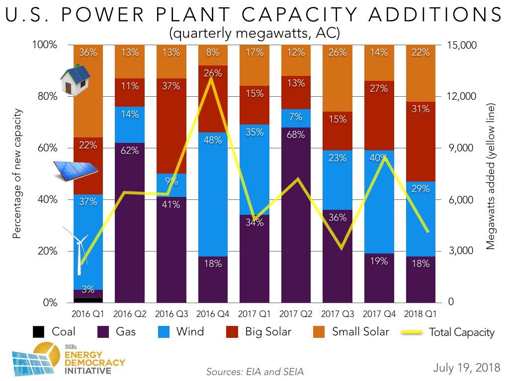 US New Power Plant Capacity — 2018 Q1