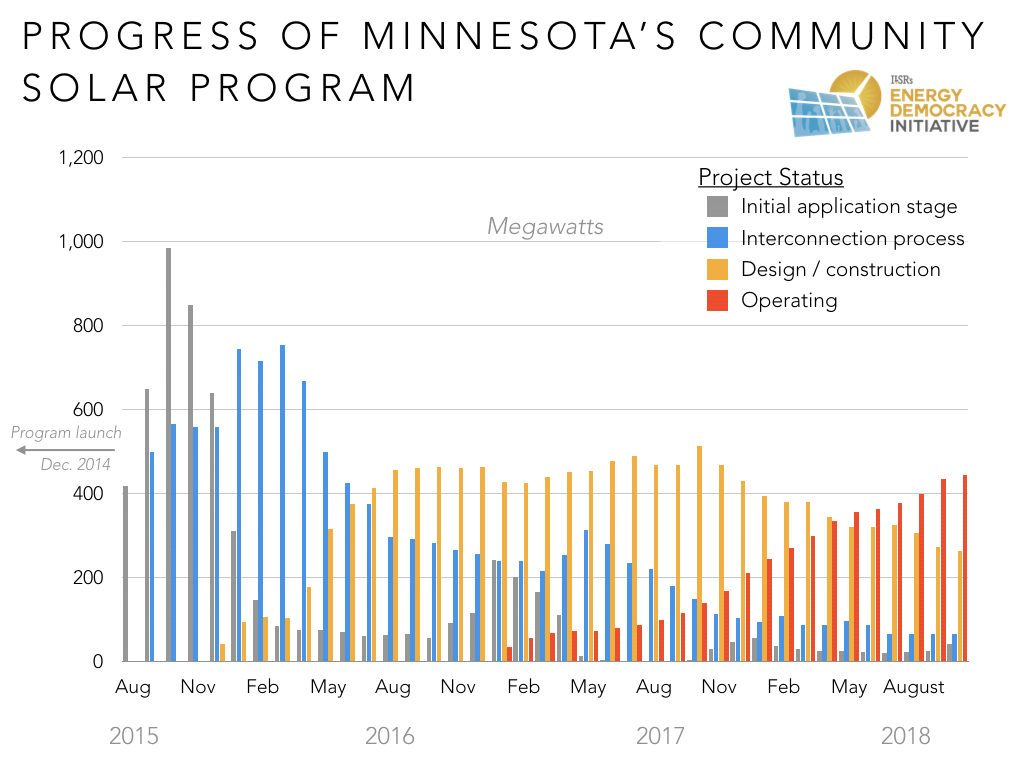 Why Minnesotas Community Solar Program Is The Best Institute For Electrical Panel Wiring Diagram Software Free Download Notizie24 Updates
