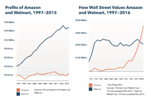 Profits and Values of Amazon and Walmart compared