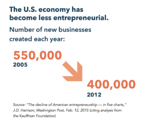 US economy less entrepreneurial