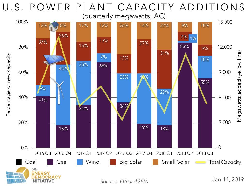 US New Power Plant Capacity 2003-2018Q3