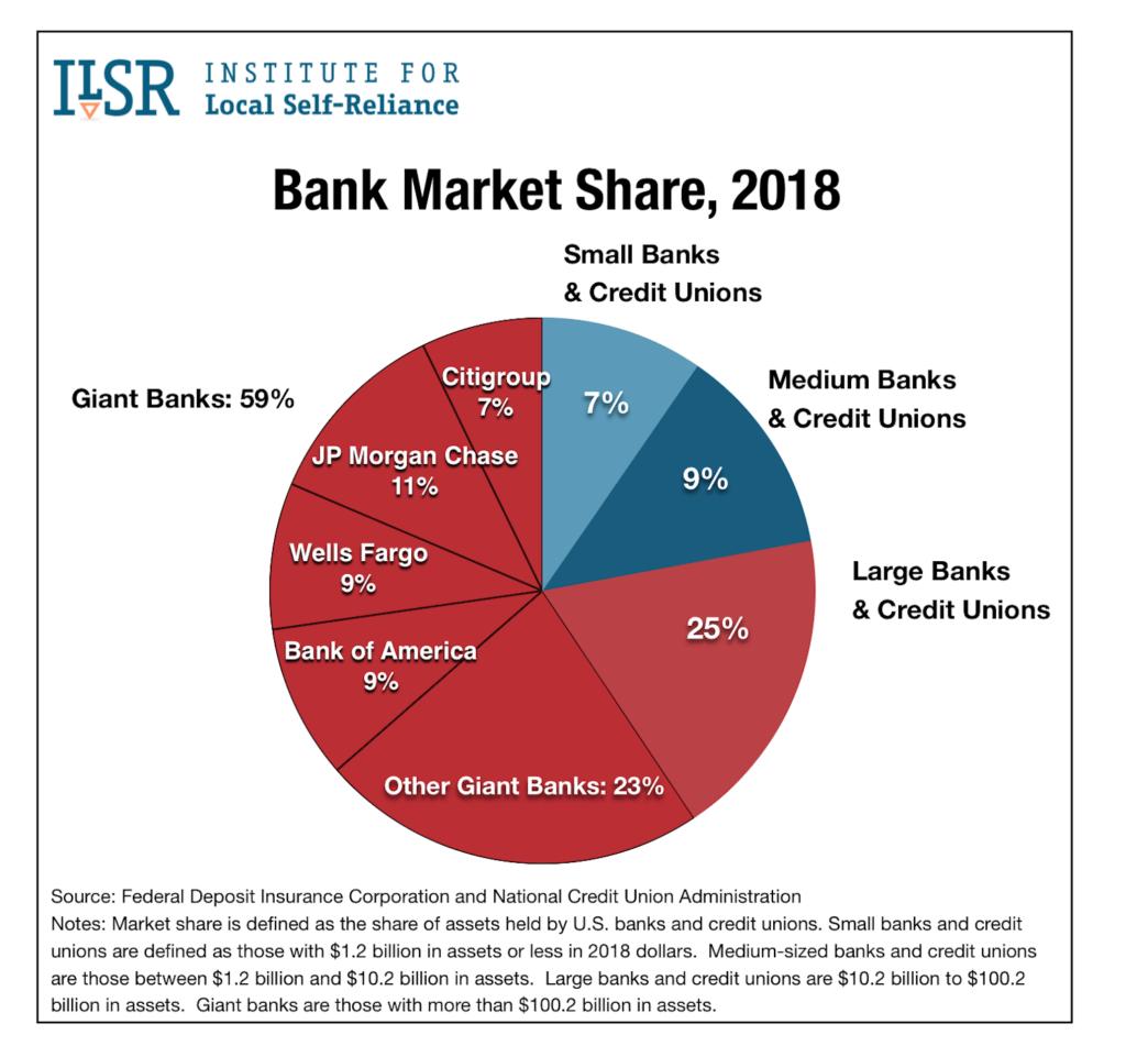 Bank Market Share for SB loans 2018 3