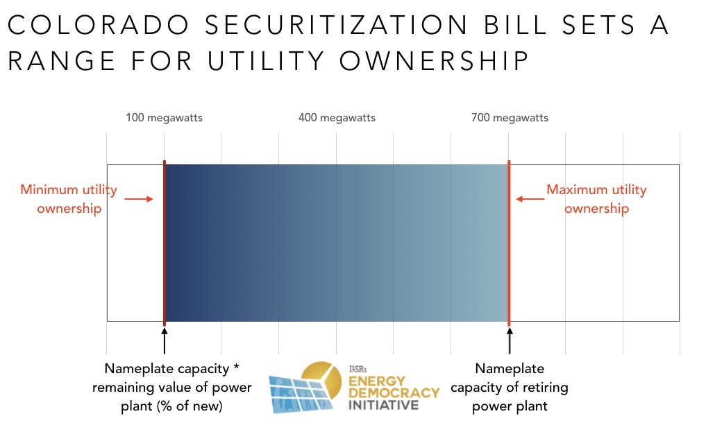Power plant securitization: coming to a state capitol near