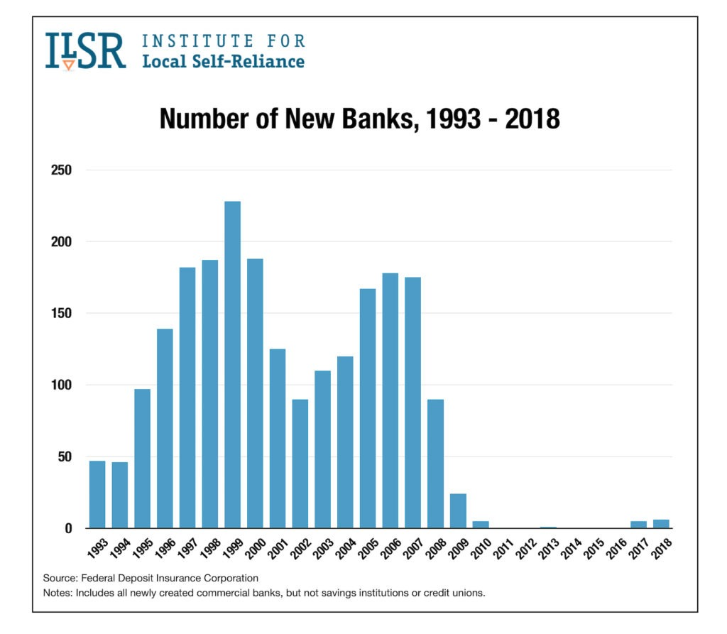 Number of New Banks, 1993 - 2018