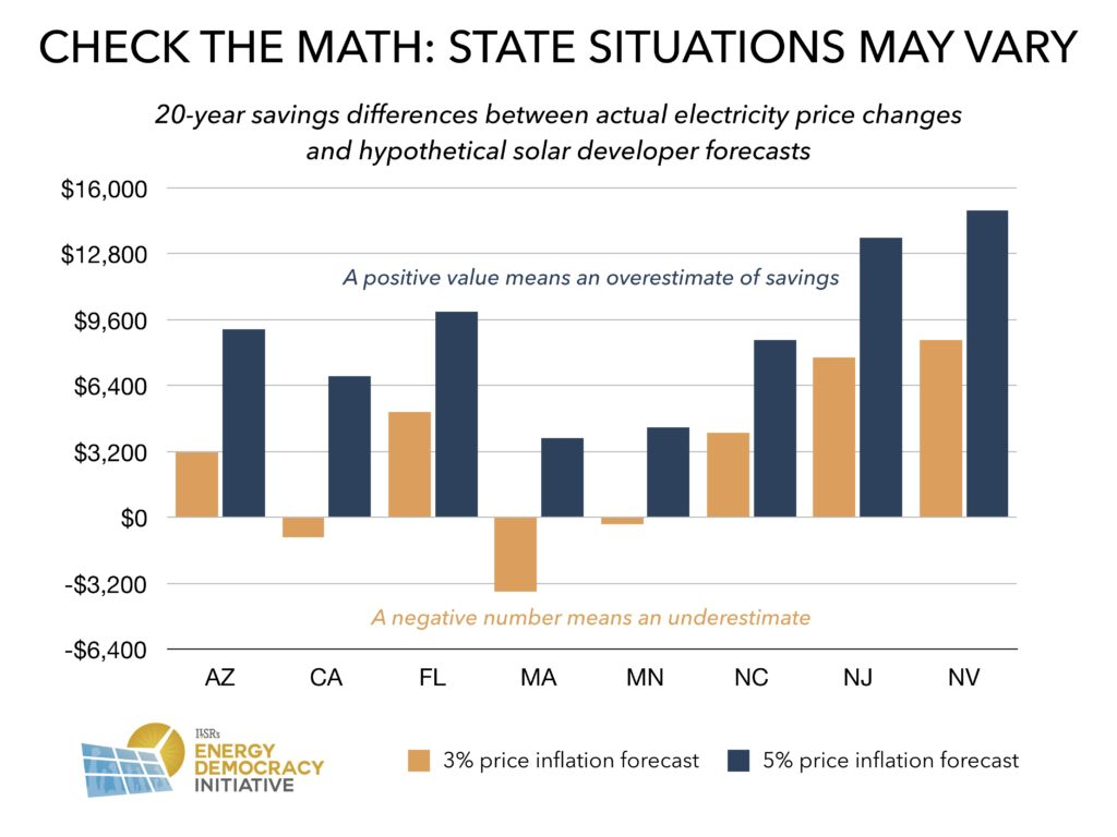 Do Solar Salespeople Oversell Savings? | CleanTechnica