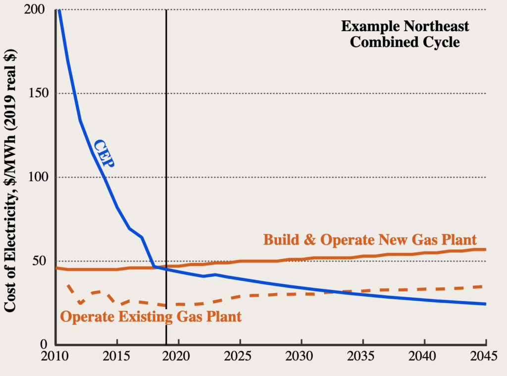RMI chart of clean energy porfolios v gas plants