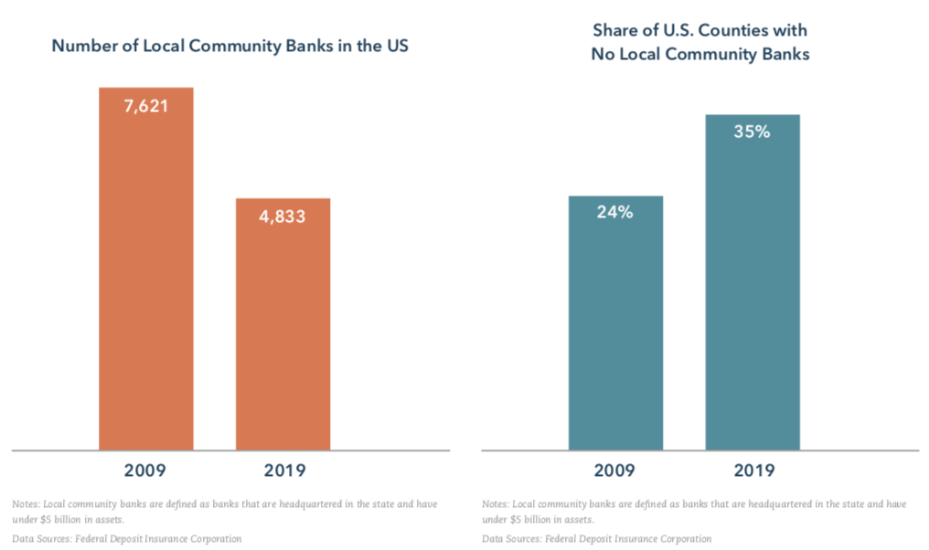 Graphs: Decline of Community Banks