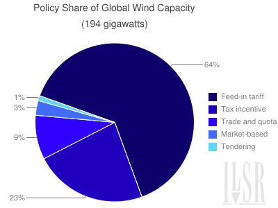 What Renewable Energy Policy Works Best Feed In Tariffs