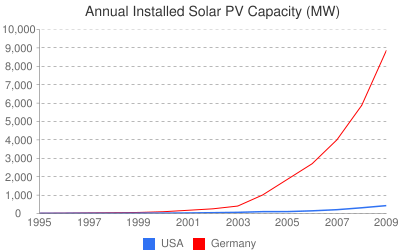 Is Focus on Bigger Projects Holding Solar Back in the U.S.?