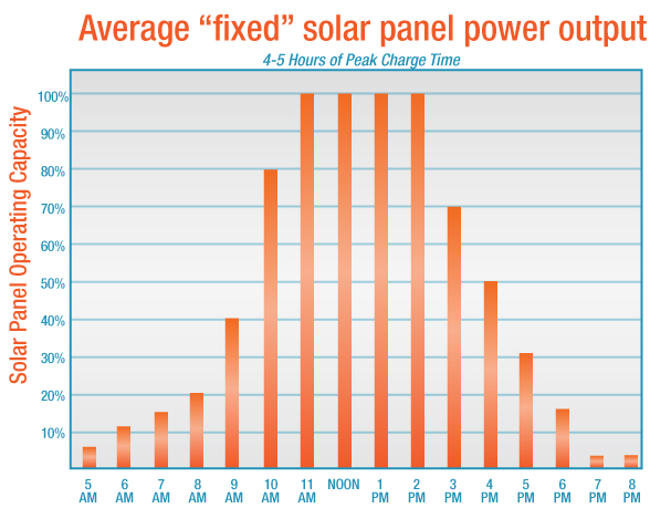 Time of day output from fixed solar panels