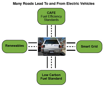 EV Policy Intersection