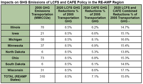 Table: Impacts of LCFS and CAFE on GHG Emissions