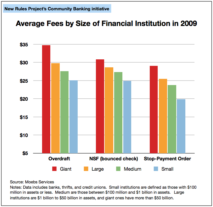 Average Consumer Fees by Size of Financial Institution in 2009