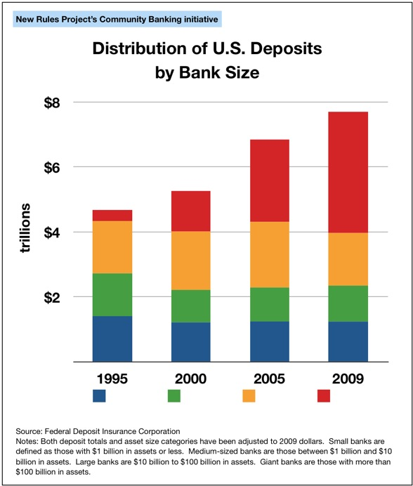 Distribution of Deposits and Assets by Size of Bank, 1995-2009
